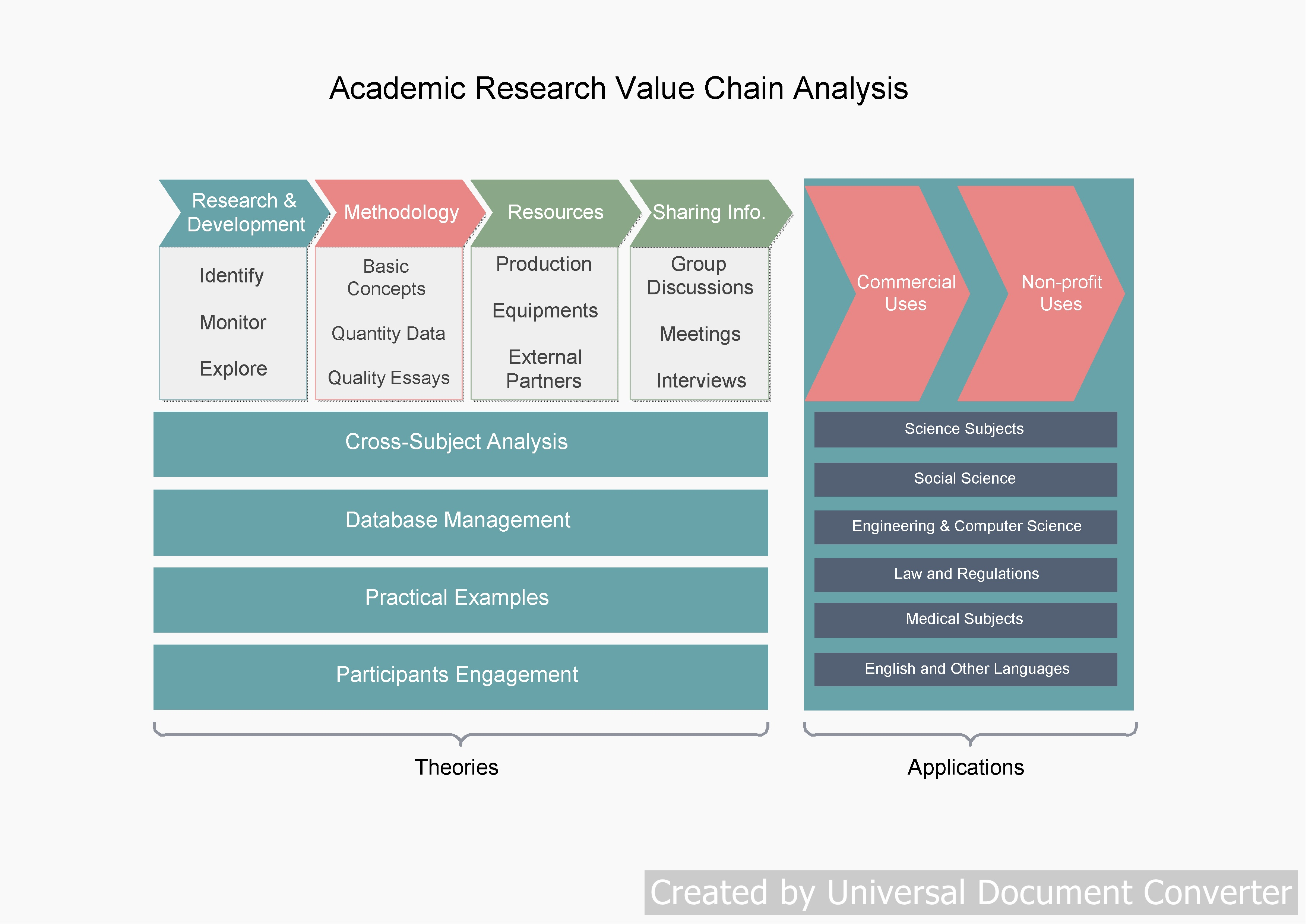 Free Value Chain Analysis Template (Excel, Word, PDF)