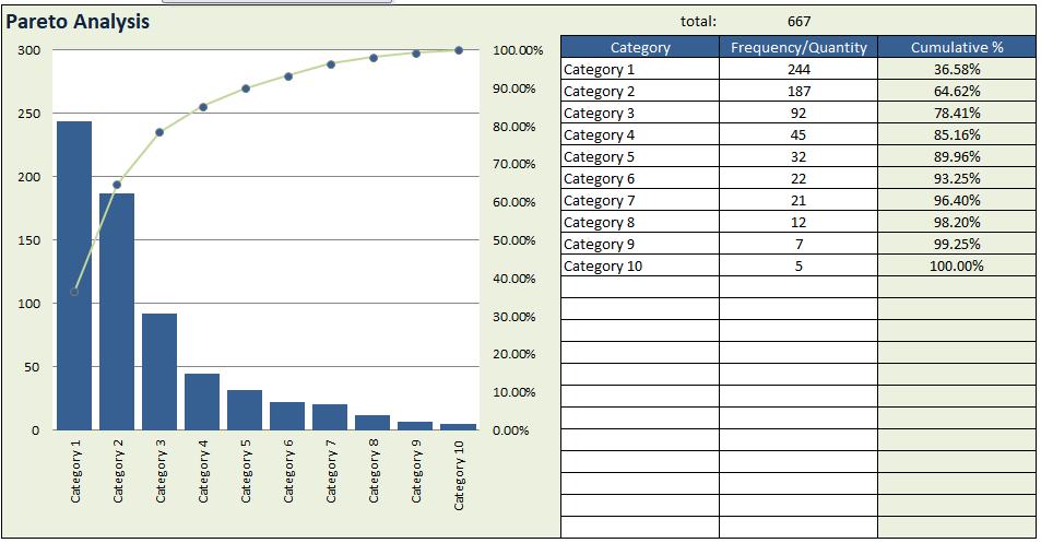 Pareto Chart Excel Analysis Template [100%] Free