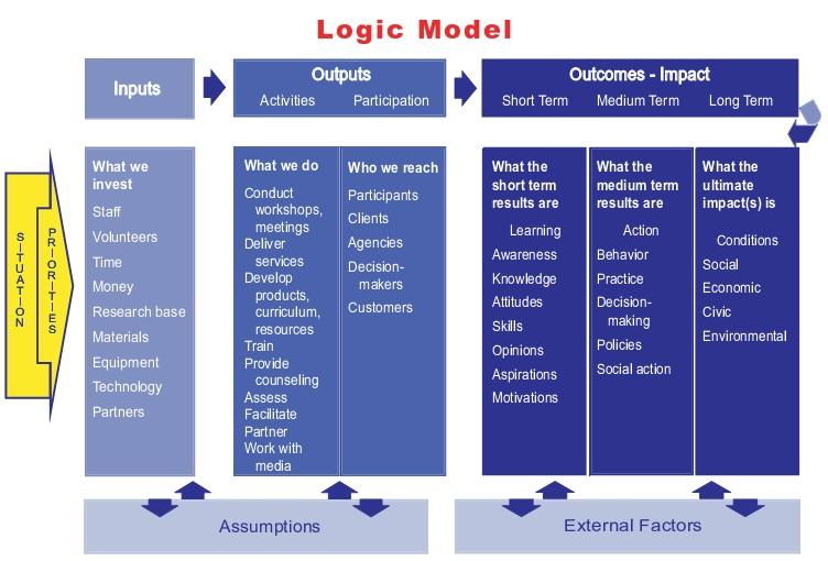Logic Model Template 21