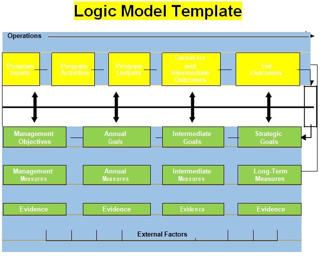 Logic Model Template 5