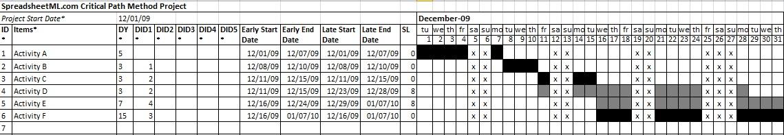 pert chart examples