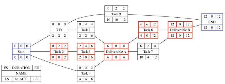 pert diagram template