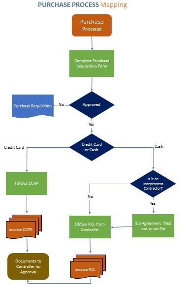 process map template 10