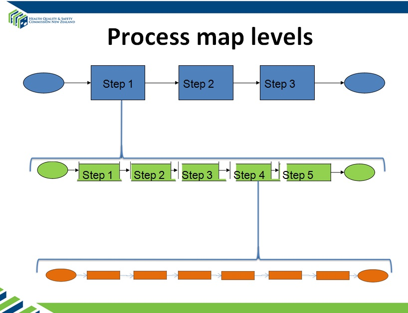 process map template 18