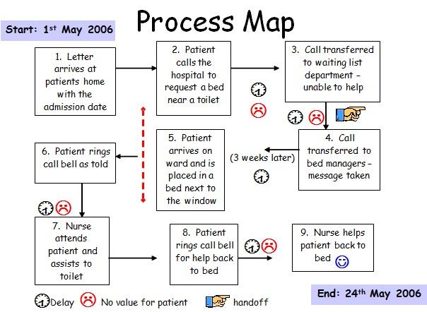 process map template 22