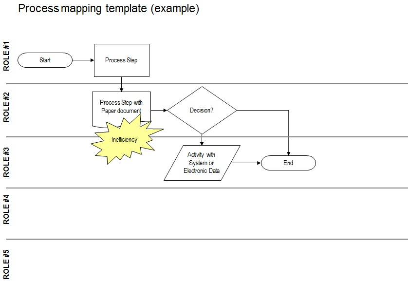 process map template 29