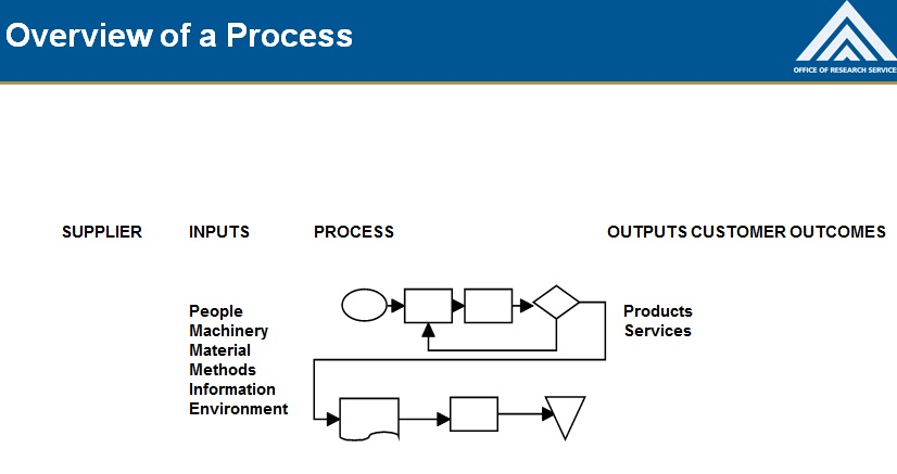 process map template 30