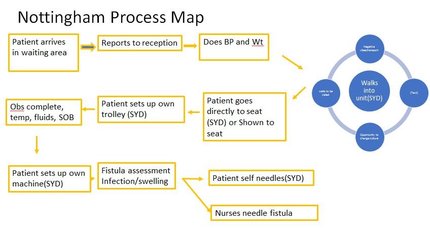 process map template 31