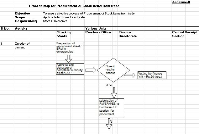 process map template 5