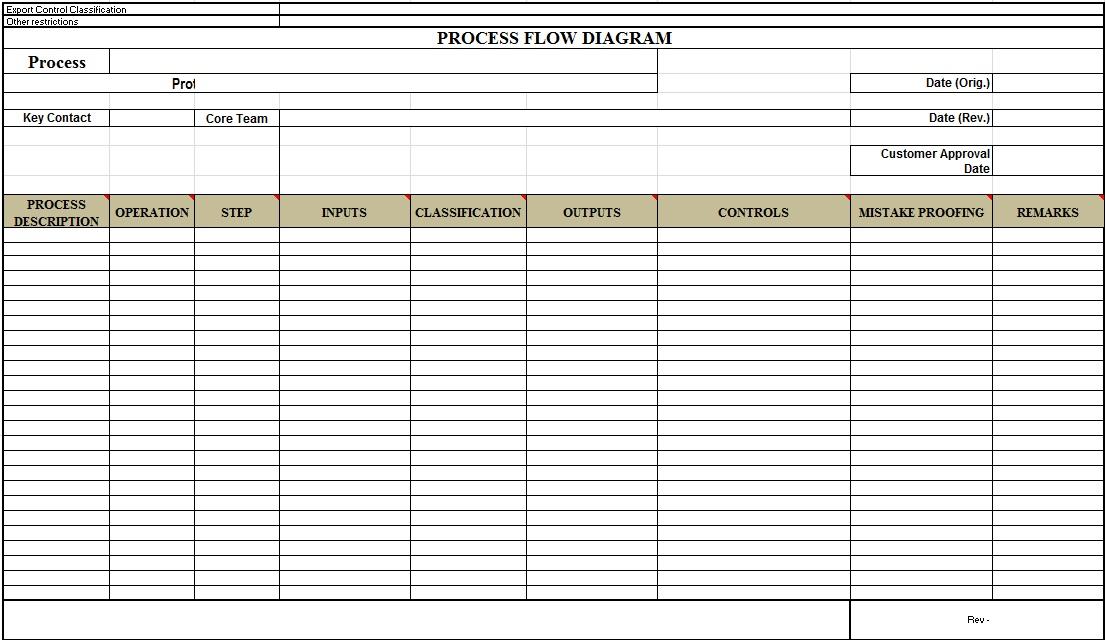process map template 7